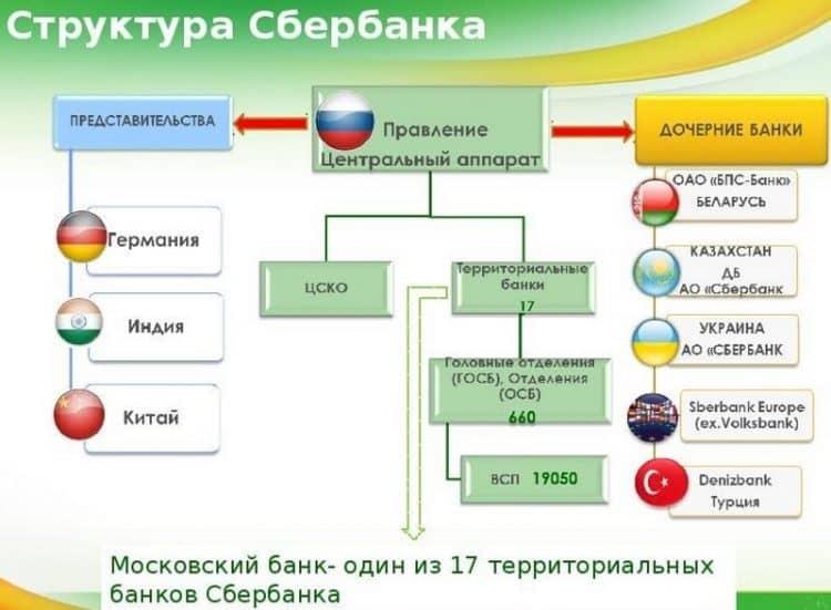 Информация о дочерних банка Сбербанка России