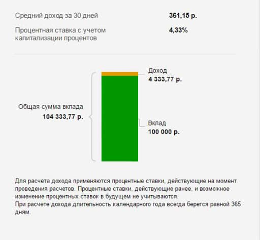 Процентная ставка вкладов в Сбербанке России
