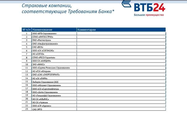 Как ВТБ банк формирует список страховых компаний?