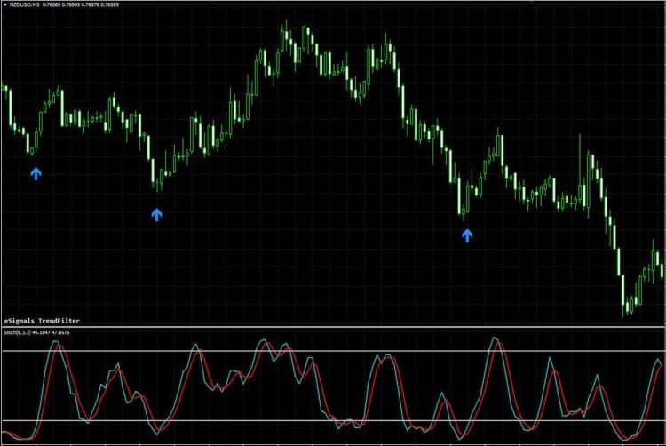 Индикатор Esignals trendfilter