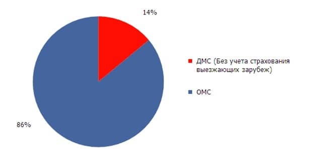 ДМС ВТБ или ОМС: что выбрать?