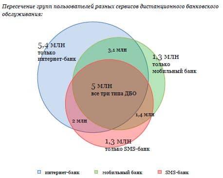 ВТБ 24 Дистанционное банковское обслуживание