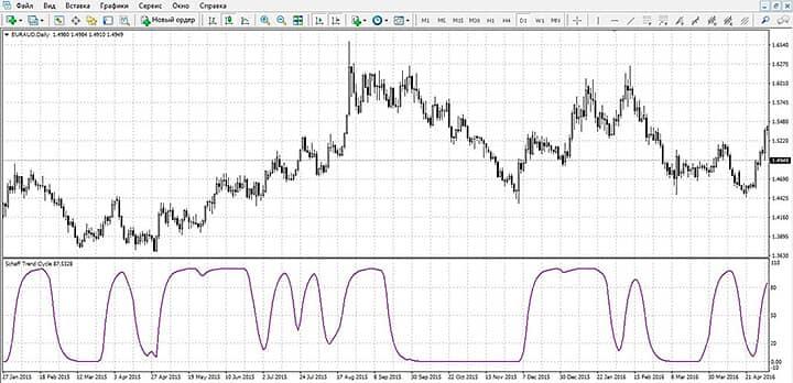 Индикатор Schaff trend cycle