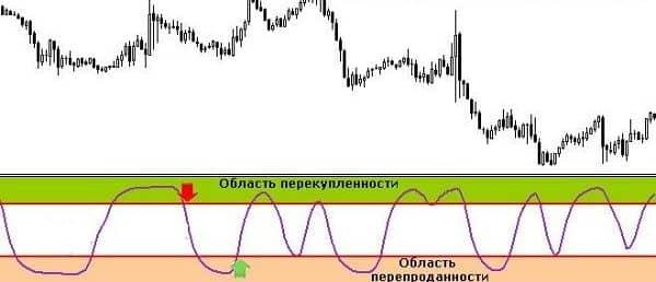 Schaff trend cycleна графике