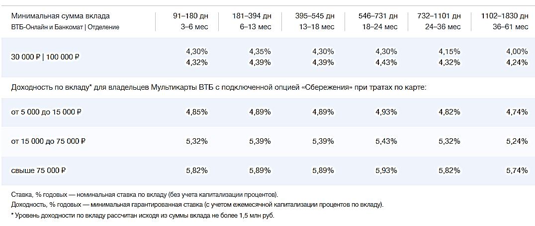 Условия открытия вклада Выгодный в ВТБ