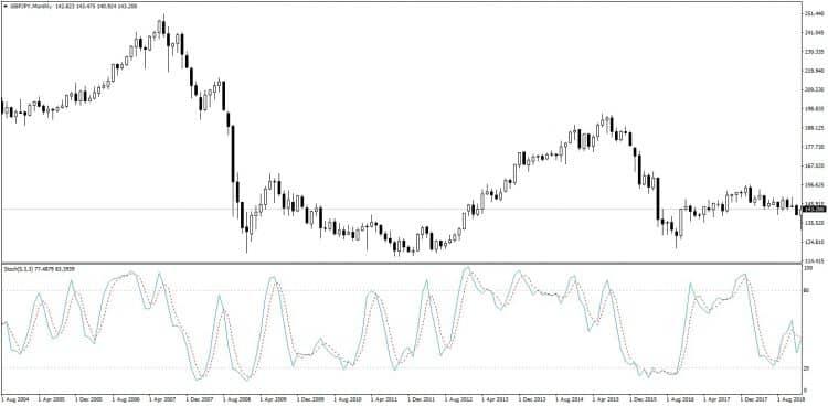 Trend filter indicator и стохастик