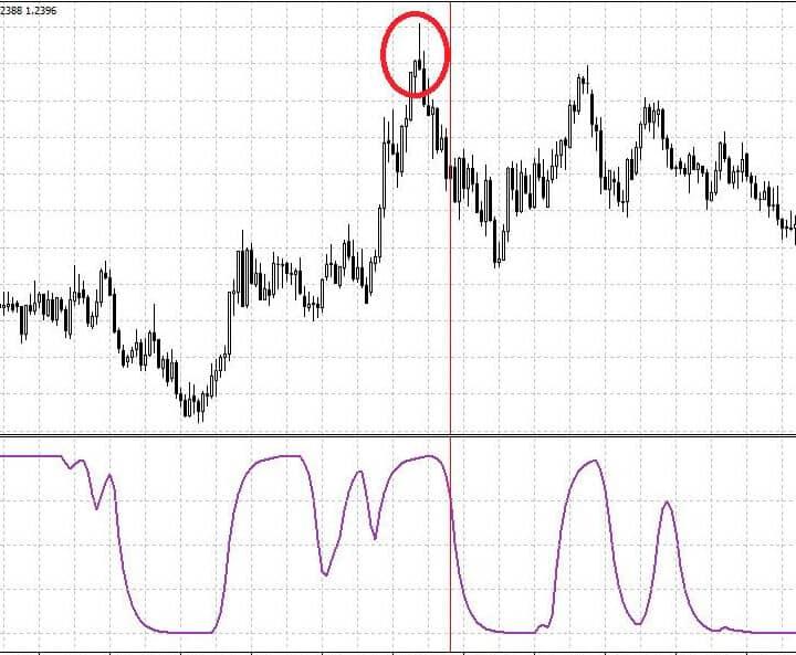 Форекс индикатор Schaff trend cycle