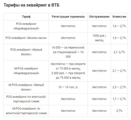 Актуальные на сегодня тарифы по эквайрингу банка ВТБ