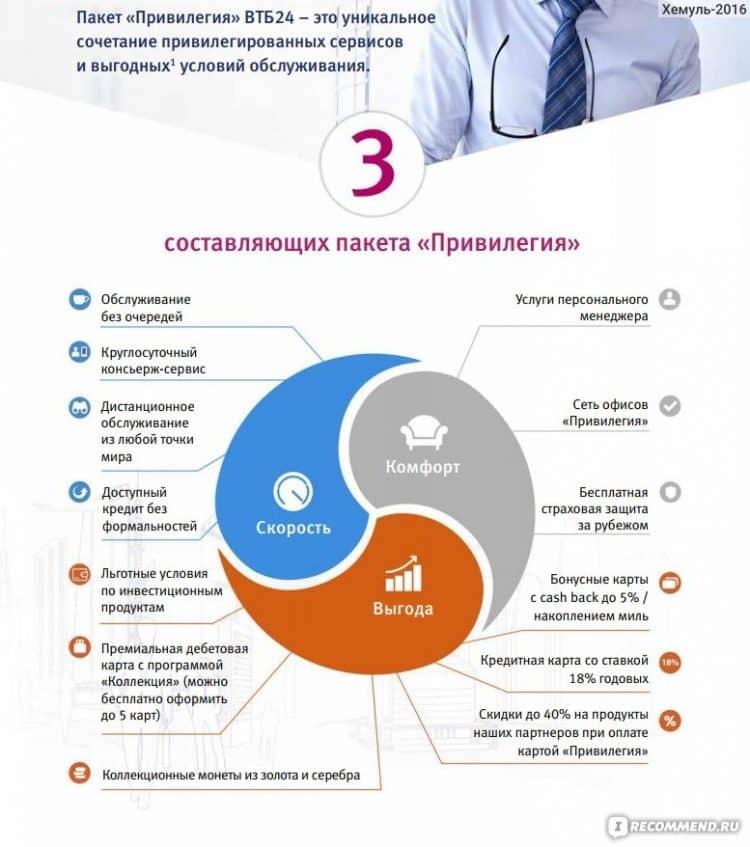 Спектр возможностей, открывающийся перед привилегированными клиентами банка ВТБ