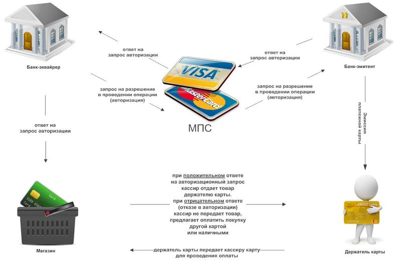 Какова цена на оборудование для эквайринга в ВТБ