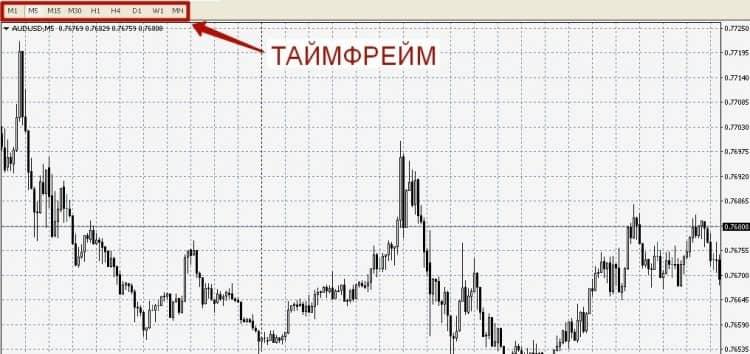 Таймфреймы в мт4