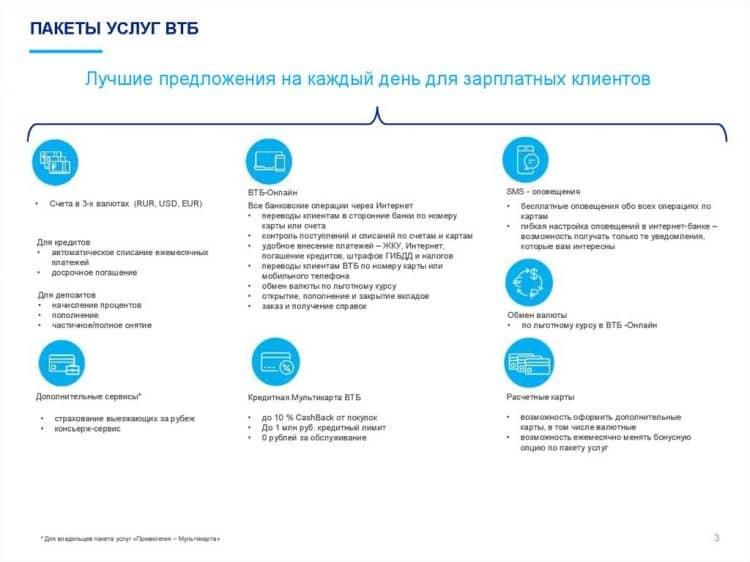 Стоимость переводов в базовом пакете ВТБ