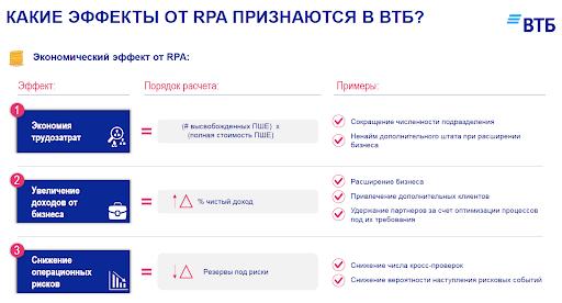ВТБ и открытие сервиса оплаты через СПБ