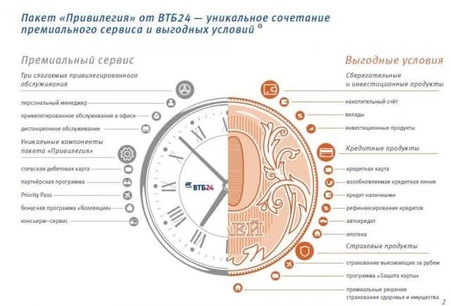 Специфика Консьерж сервиса ВТБ 24 Привилегия