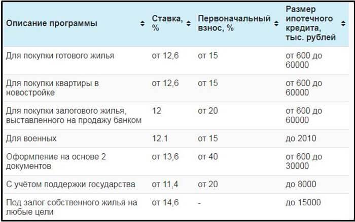 ВТБ 24 условия ипотечного кредитования на вторичное жилье