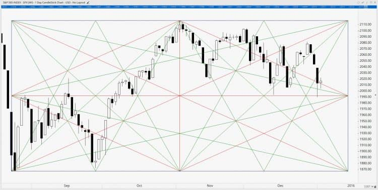 Коробка Ганна – индикатор MT4