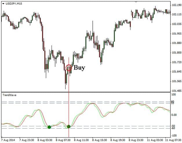 Индикатор Trendwave для поиска тренда