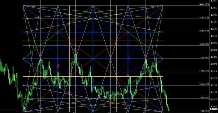 Индикатор Gann box