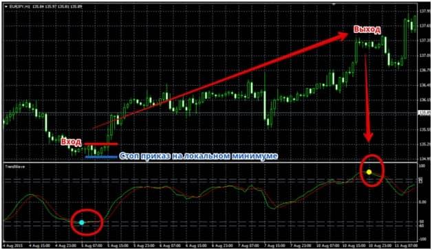 Trendwave mq4 на графике