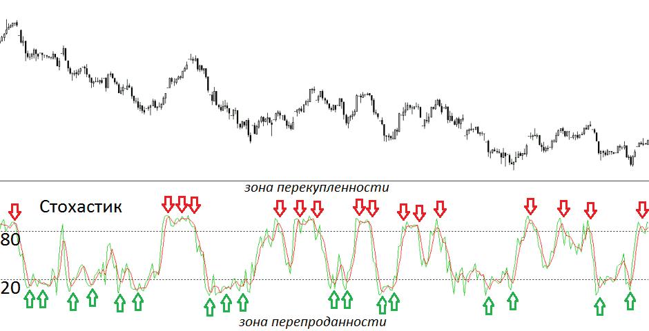 Envelopes – индикатор Форекс