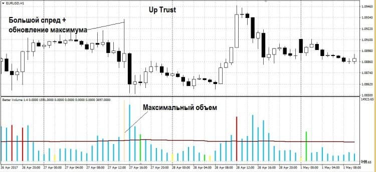 Торговая стратегия PVSRA: описание сигналов