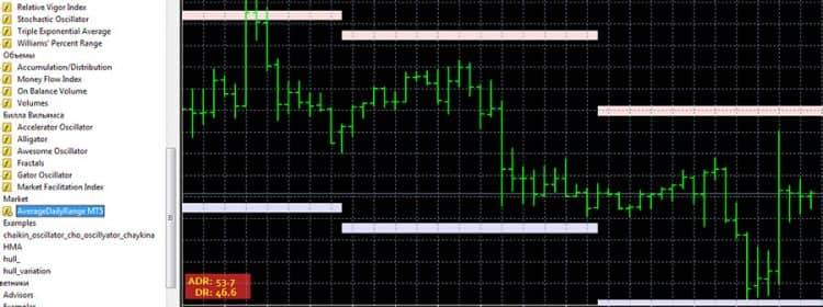 Average daily range - индикатор точных ценовых уровней
