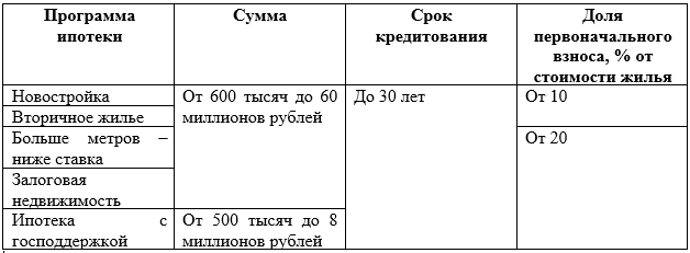 ВТБ24: материнский капитал ипотека