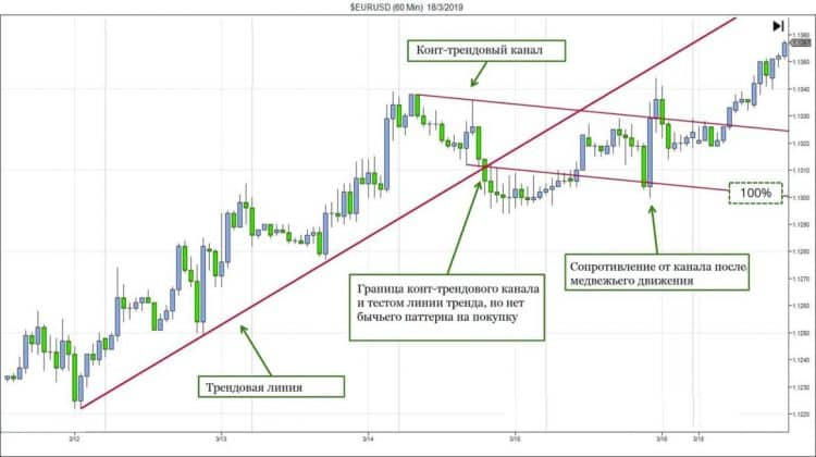 Торговая стратегия PVSRA: описание