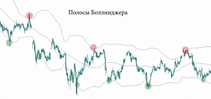 Индикатор Scalper MA и полосы Боллинджера