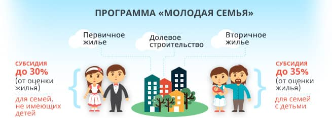 ВТБ: ипотека молодая семья