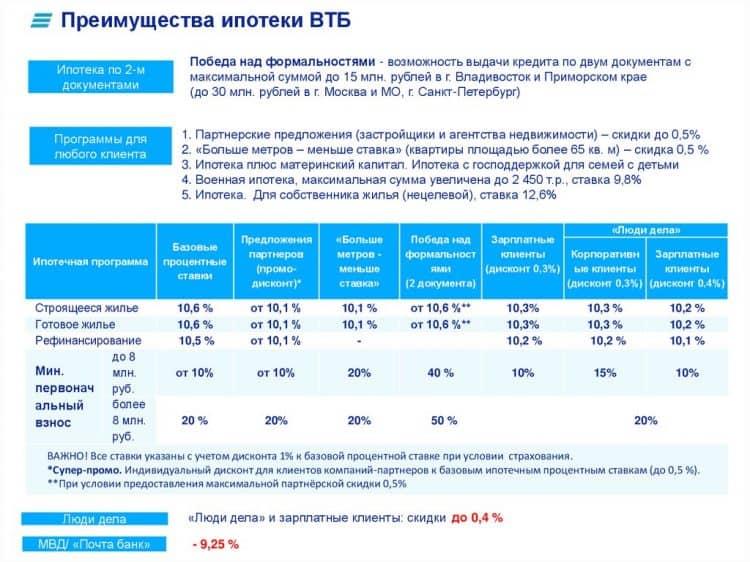 ВТБ: ипотека под материнский капитал