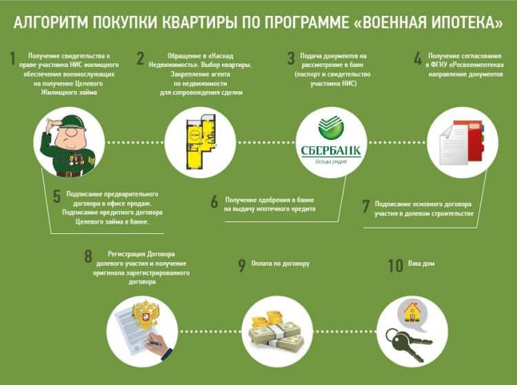 Военная ипотека от ВТБ24: что нужно знать об условиях ипотечного кредитования