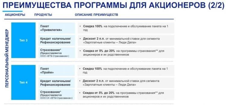 Инвестиции со специальным предложением ВТБ банка