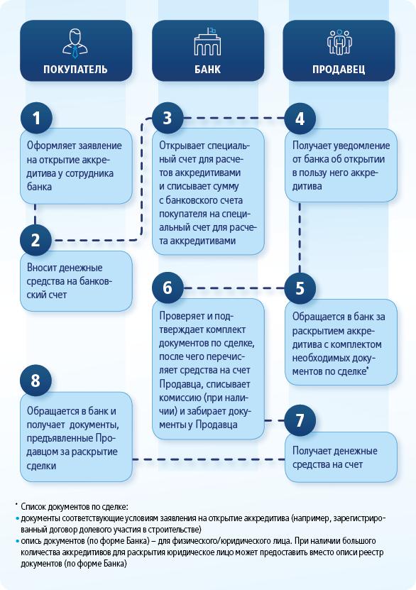 Какой порядок действий открытия аккредитива ВТБ