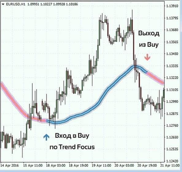 Trend focus indicator на графике