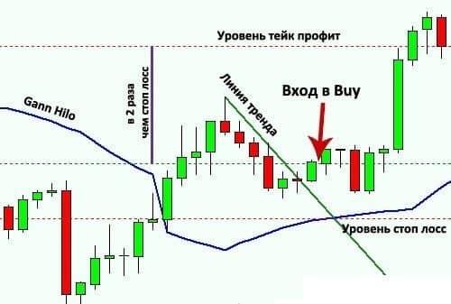 ТС Gann system: сделка на покупку
