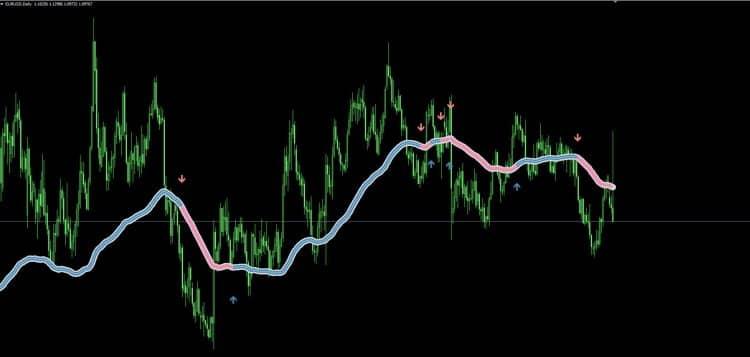 Индикатор для форекс Focus trend