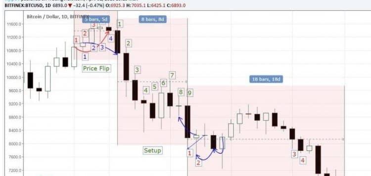 TD sequential indicator на графике