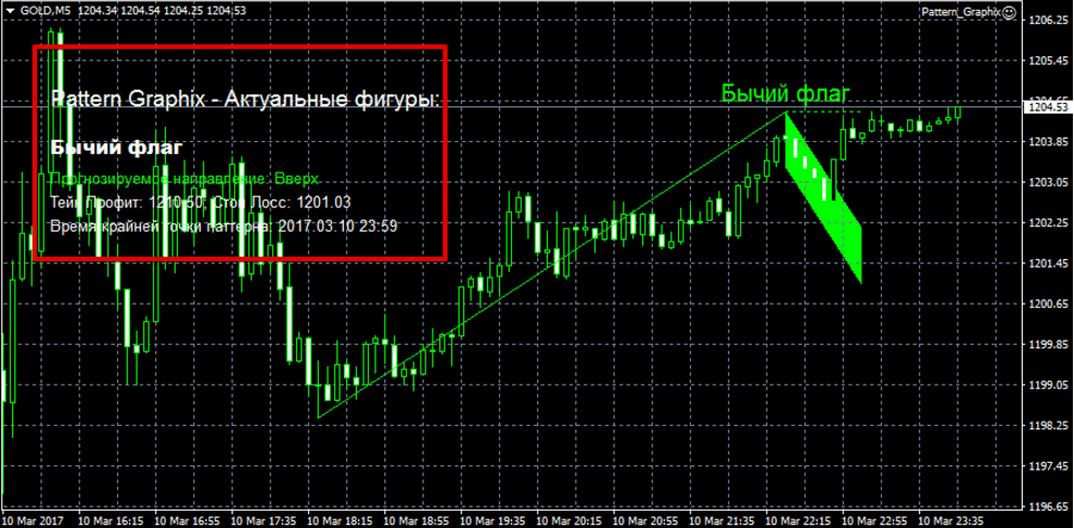 Индикатор Pattern graphix