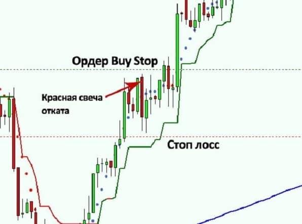 Стратегия торговли с отложенными ордерами