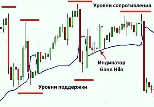 Gann hilo - индикатор тренда