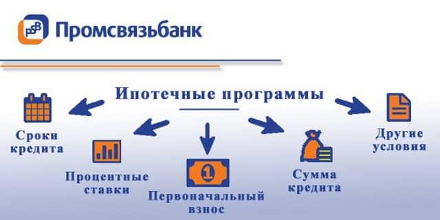 Промсвязьбанк: ипотека