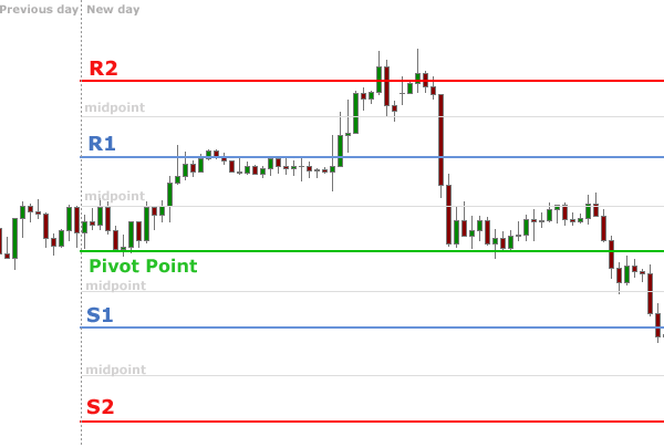 Индикатор Pivot point