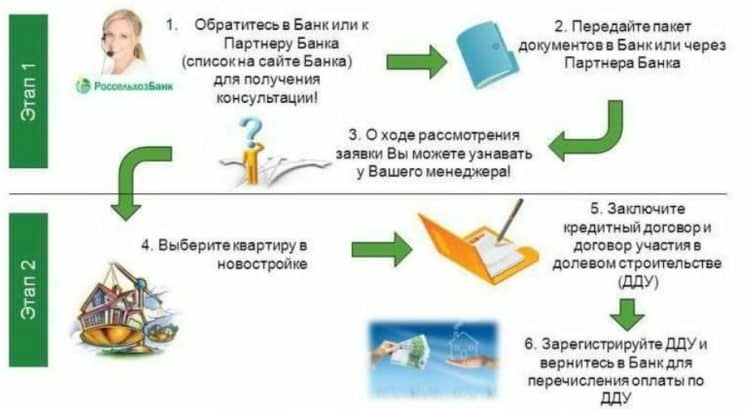 Ипотека Россельхозбанка по двум документам