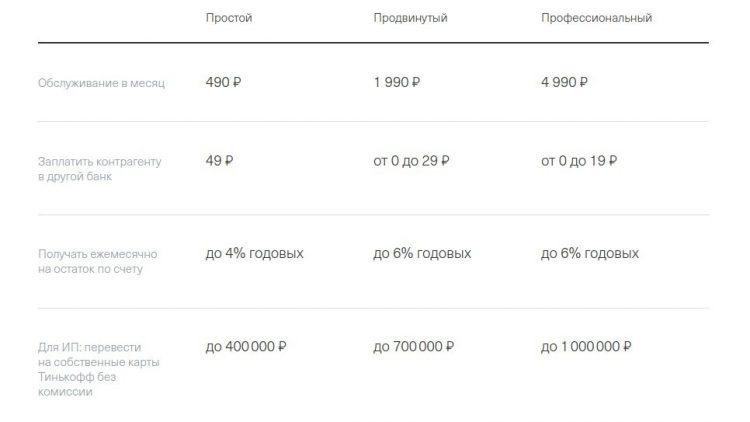 Тарифы РКО Открытие Банк