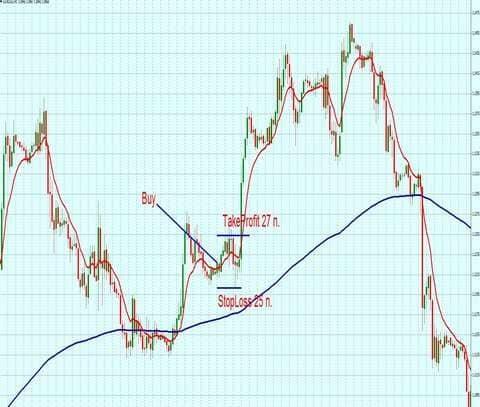 Форекс стратегии для h1