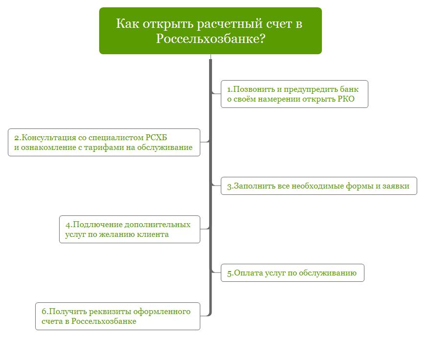 Россельхозбанк: открытие расчетного счета