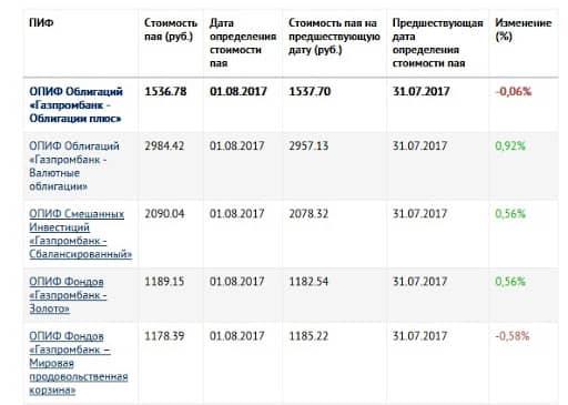 Сколько денег вкладывать в ПИФы РСХБ
