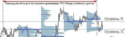 Индикатор Tpo range mt4