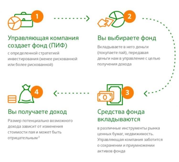 РСХБ управление активами, доходность и выплата процентов